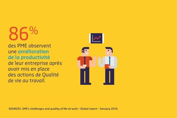 86 % des PME observent une amélioration de la productivité de leur entreprise après avoir mis en place des actions de Qualité de vie au travail.