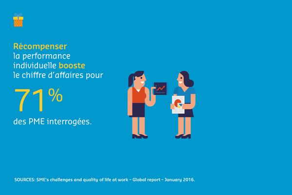 Récompenser la performance individuelle booste le chiffre d'affaires pour 71 % des PME interrogées.