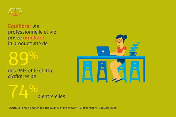 Équilibrer vie professionnelle et vie privée améliore la productivité de 89 % des PME et le chiffre d'affaires de 74 % d'entre elles.