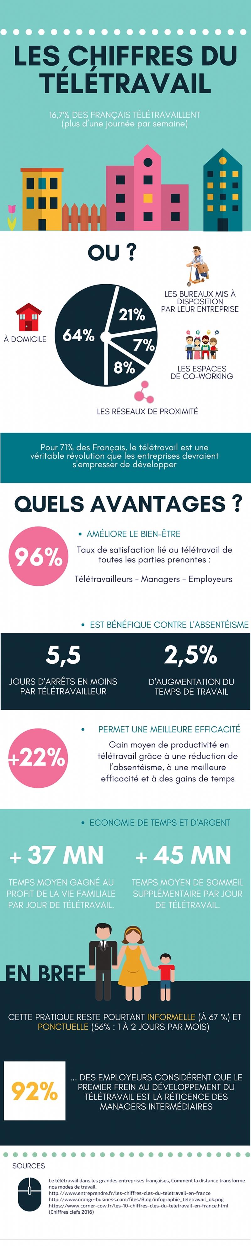 Teletravail-France