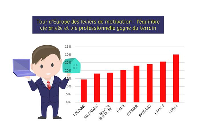 Hit-parade de la motivation en Europe : l'équilibre vie pro/perso